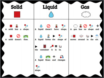 States of Matter Mini Unit (Modified with Picture Symbol S