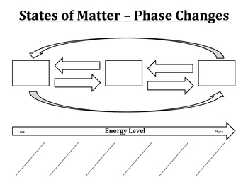 States of Matter - Phase Changes