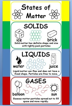 States of Matter Poster - Bulletin Board - Printable