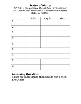 States of Matter Table
