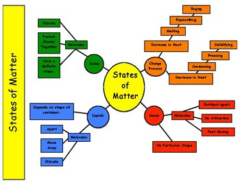 States of Matter Visual