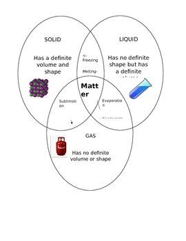 States of Matter diagram/notes