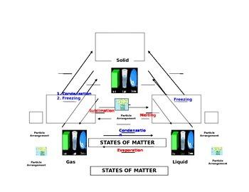 States of Matter/Matter Changing States Graphic Organizer