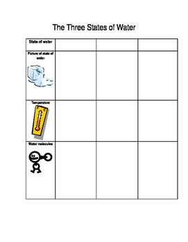 States of Water Graphic Organizer