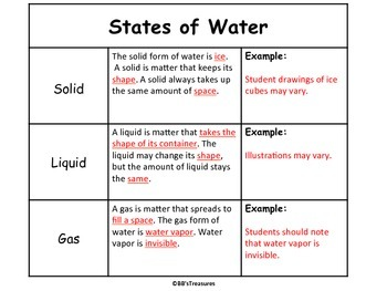 States of Water Notes-Interactive Notebook