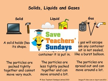 States of Matter: Solids, Liquids and Gases PowerPoint