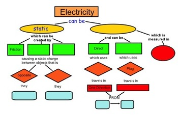 Static & Current Electricity Comparison Concept Map