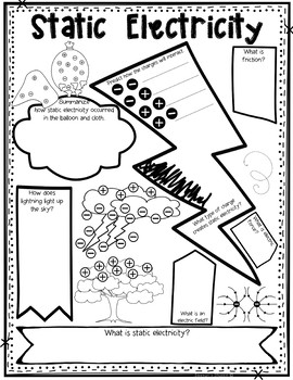 Static and Current Electricity Sketch Note Review Activity Graphic Organizer