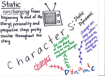 Static v Dynamic Characters Anchor Chart