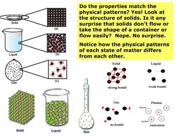 Stationary Patterns and Its Physical Properties