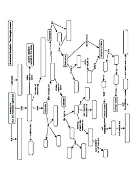 Statistical Analysis Two Sample t-Test Concept Map