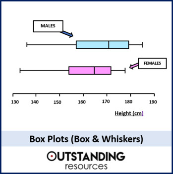 Statistics: Box Plots (Box and Whiskers) with questions