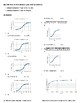 Statistics – Cumulative Frequency Distributions & Polygons/Curves