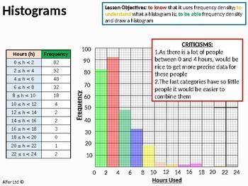Histograms 1 - Drawing (+ worksheet)