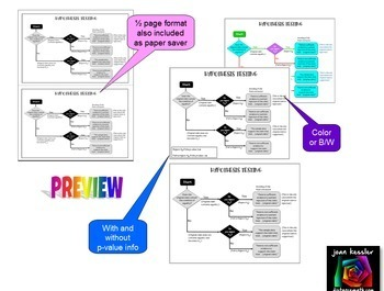 AP Statistics Hypothesis Testing Graphic Organizer 2 Versions