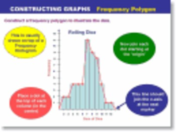 Statistics PowerPoints - Frequency Histograms Polygons Scatter Regression Normal