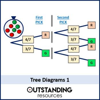 Statistics: Probability 5 - Tree Diagrams (+ worksheets)