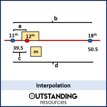 Statistics: (S1) Interpolation - Estimating the Median (+ worksheet)