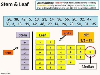 Statistics: (S1) Stem and Leaf Plots inc IQR (+ resources)
