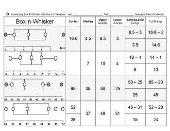 Stats & Data 07: Converting Box-and-Whisker Plots into Measures of Variation