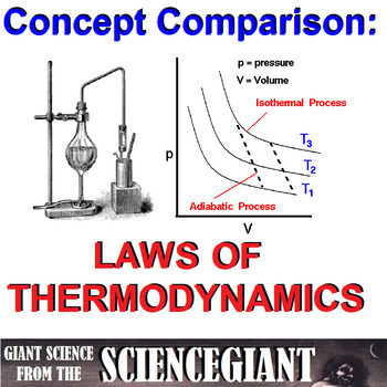 StayGiant Physics Bundle: Thermal Energy