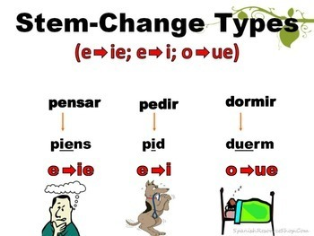 Spanish Stem Change Verbs Conjugations Notes and Practice Powerpoint BUNDLE
