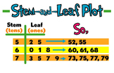 Stem and Leaf Plot Poster