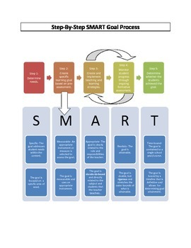 Step-By-Step SMART Goal Process Chart