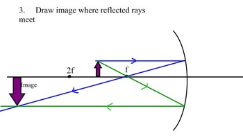 Step by Step Instructions on Drawing Ray Diagrams Between Focal and 2F