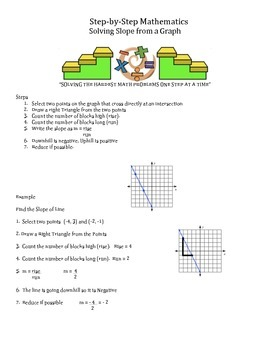 Step by Step Mathematics - Solving Slope from a Graph