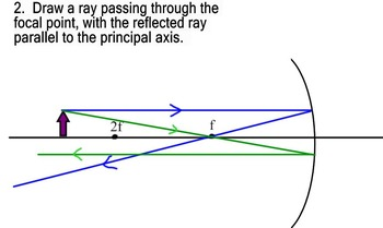 Step by Step Ray Diagram for Beyond 2x Focal Point