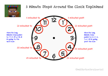 Steps Around the Clock: How to Tell the Time