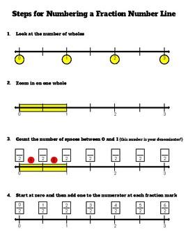 Steps for Labeling a Fraction Number Line