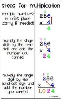 Steps for Multiplication Classroom Poster Chart