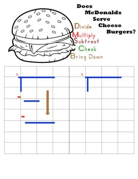 Steps of long division