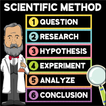 Steps of the SCIENTIFIC METHOD Posters