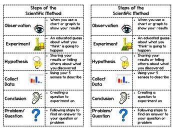 Steps of the Scientific Method: Cut, Sort, Paste Activity