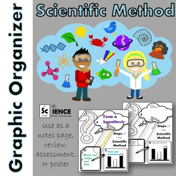 Steps of the Scientific Method Graphic Organizer or Poster