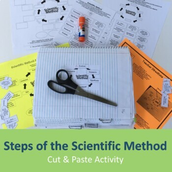 Steps of the Scientific Method (cut & paste) Activity