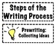 Steps of the Writing Process Labels