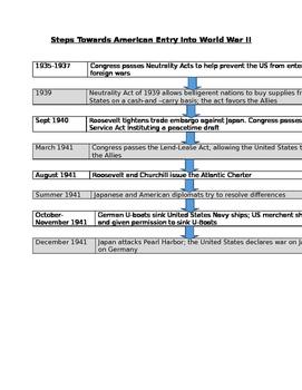 Steps to American Entry in World War II Handout