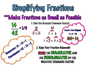 Steps to Simplifying Fractions Poster