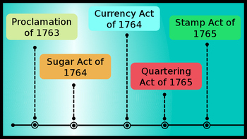 Steps to the American Revolution powerpoint INTERACTIVE!!!! Honors Level