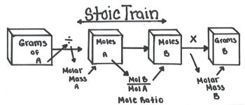 Stoichiometry Flow Chart