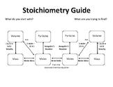 Stoichiometry Guide