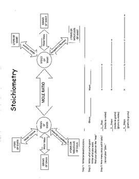Stoichiometry Helper
