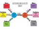 Stoichiometry Map ~GREAT LEARNING TOOL~ Chemistry