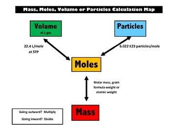Stoichiometry Maps that work - Chemistry