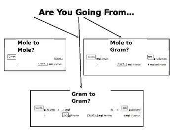 Stoichiometry Mole Map