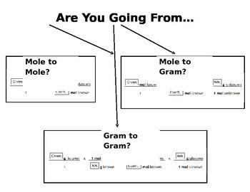 Stoichiometry Mole Map